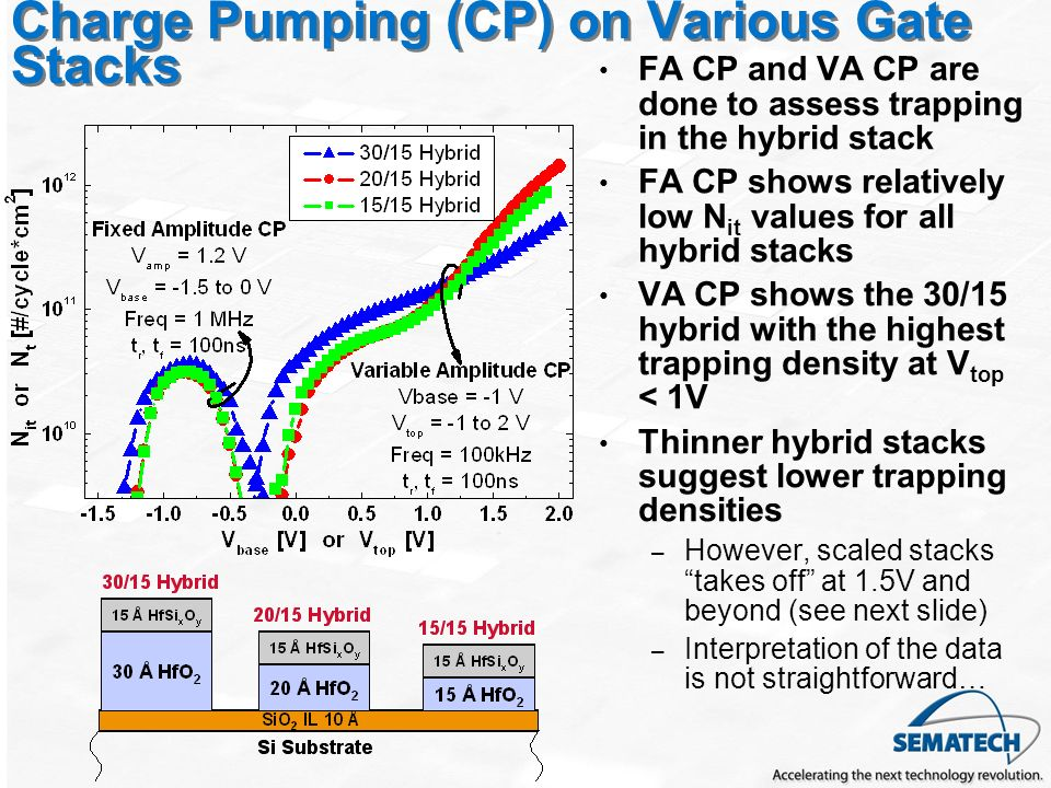 Charge Pumping (CP) on Various Gate Stacks