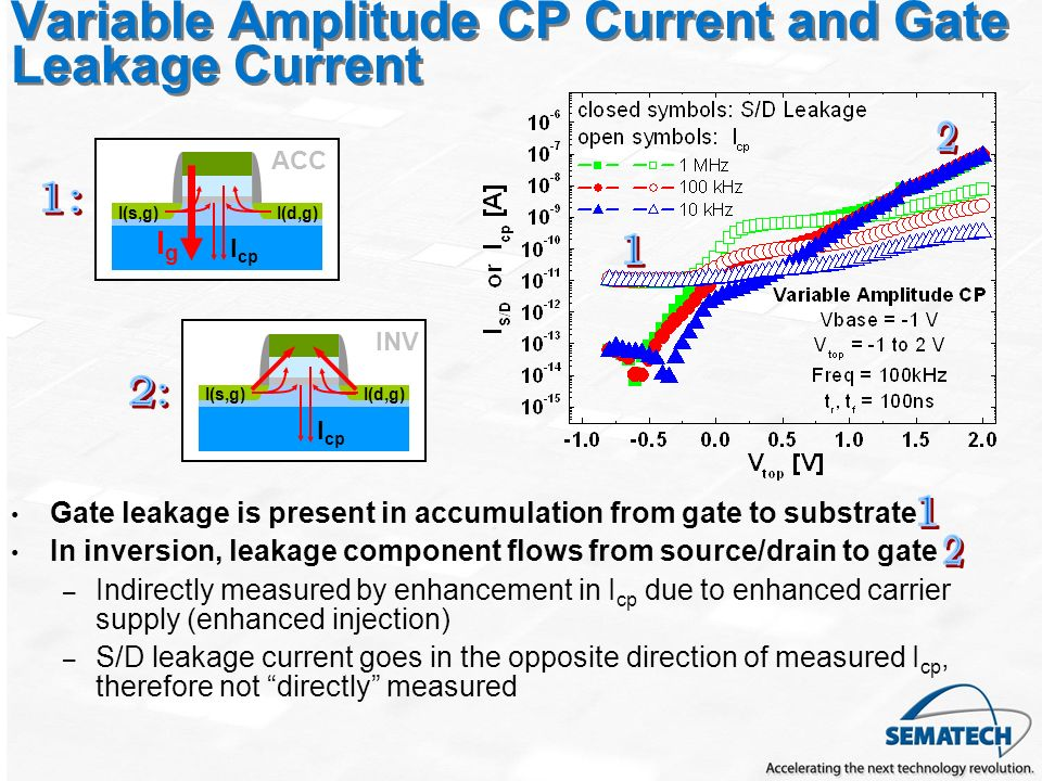 Variable Amplitude CP Current and Gate Leakage Current