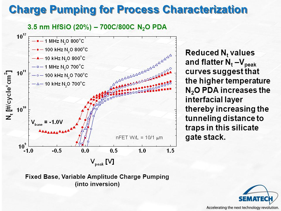 Charge Pumping for Process Characterization