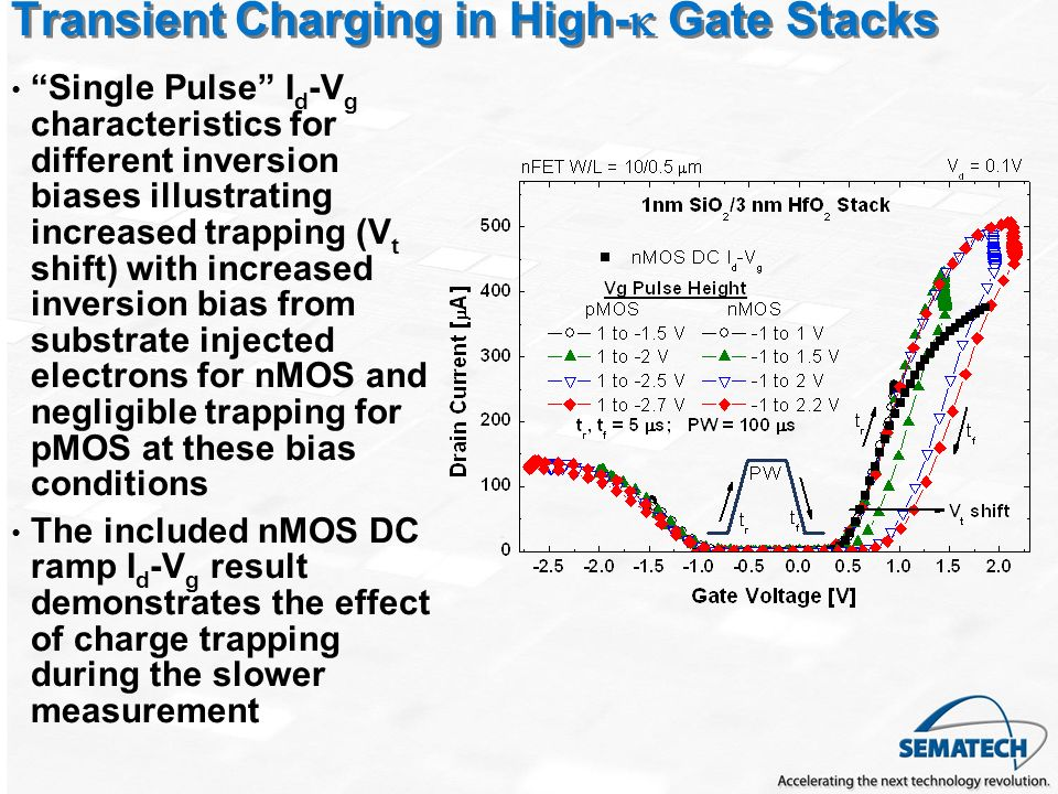 Transient Charging in High-k Gate Stacks