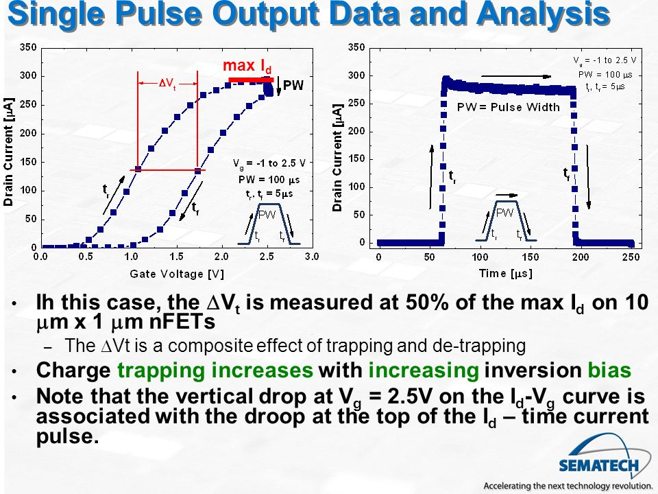 Single Pulse Output Data and Analysis