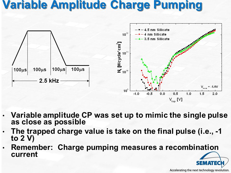 Variable Amplitude Charge Pumping