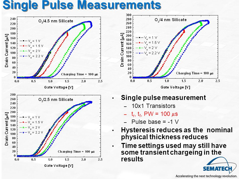 Single Pulse Measurements