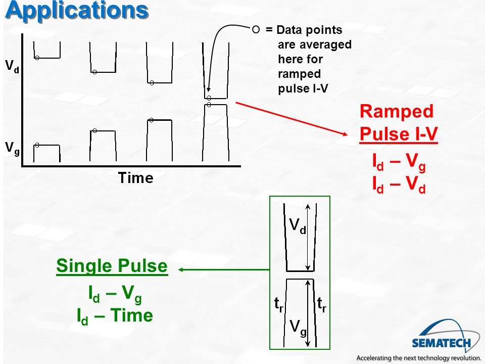 Applications Ramped Pulse I-V Id – Vg Id – Vd Single Pulse Id – Vg