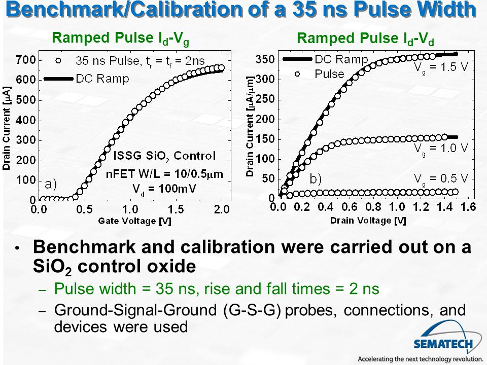 Benchmark/Calibration of a 35 ns Pulse Width