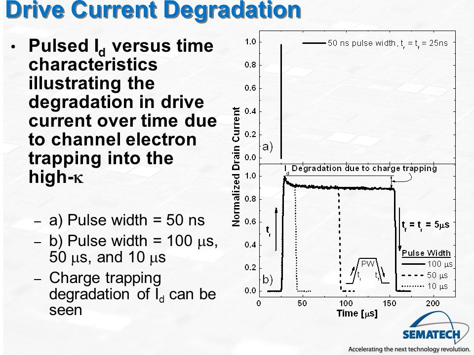 Drive Current Degradation