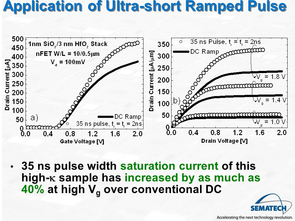 Application of Ultra-short Ramped Pulse