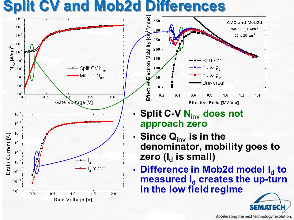 Split CV and Mob2d Differences