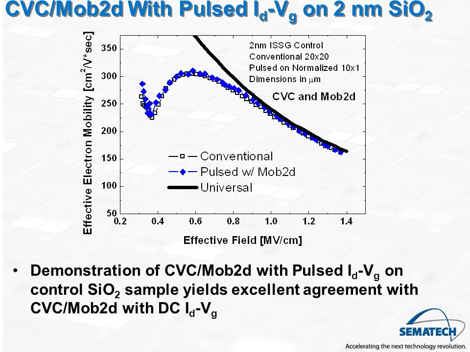 CVC/Mob2d With Pulsed Id-Vg on 2 nm SiO2