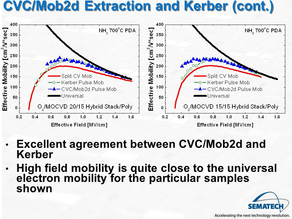 CVC/Mob2d Extraction and Kerber (cont.)