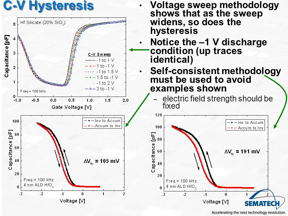 C-V Hysteresis Voltage sweep methodology shows that as the sweep widens, so does the hysteresis.