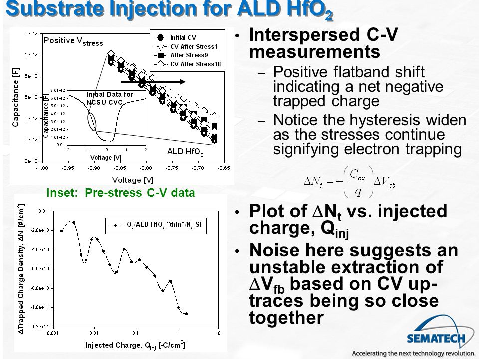 Substrate Injection for ALD HfO2