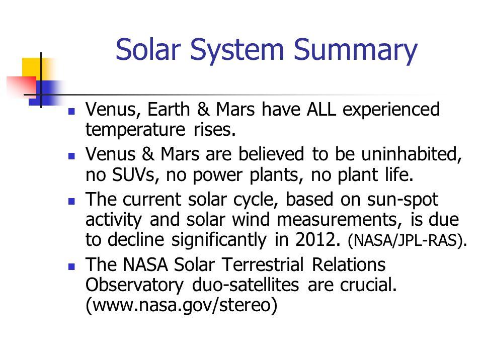 Solar System Summary Venus, Earth & Mars have ALL experienced temperature rises.