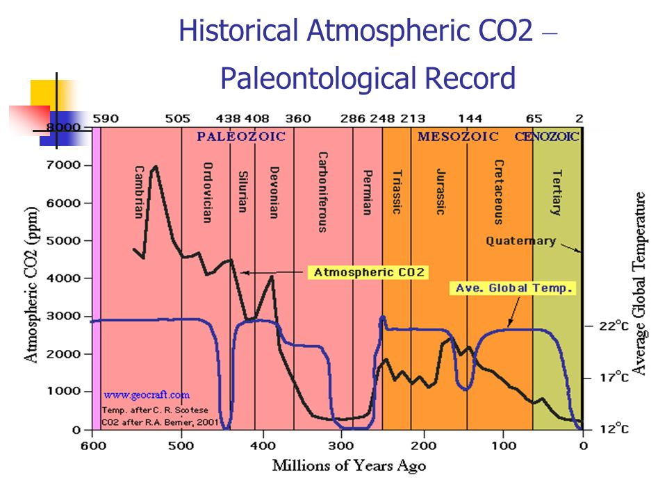 Historical Atmospheric CO2 –Paleontological Record