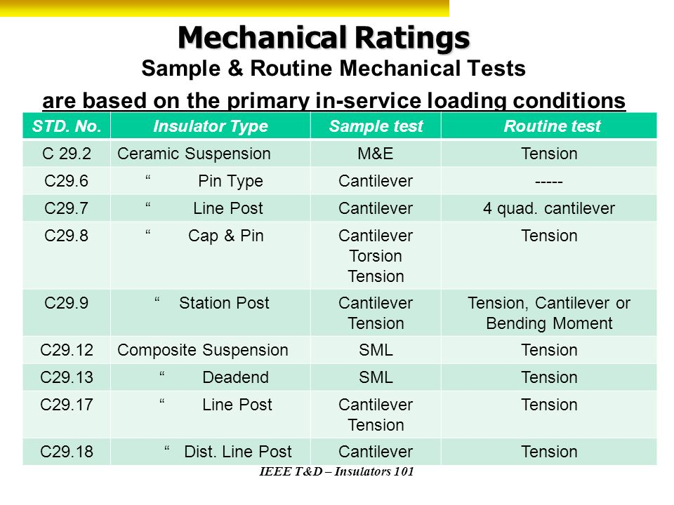 Mechanical Ratings Sample & Routine Mechanical Tests are based on the primary in-service loading conditions