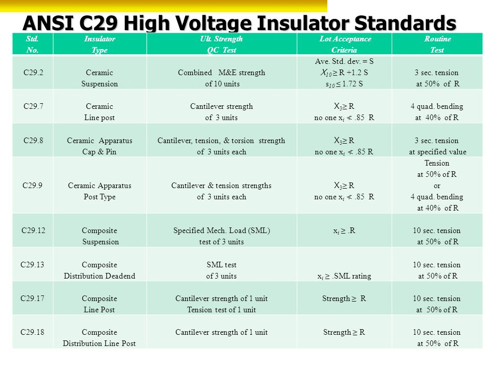 ANSI C29 High Voltage Insulator Standards