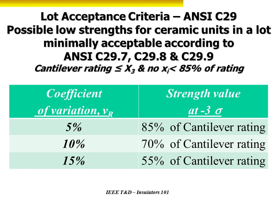 Coefficient of variation, vR Strength value at -3 σ 5%