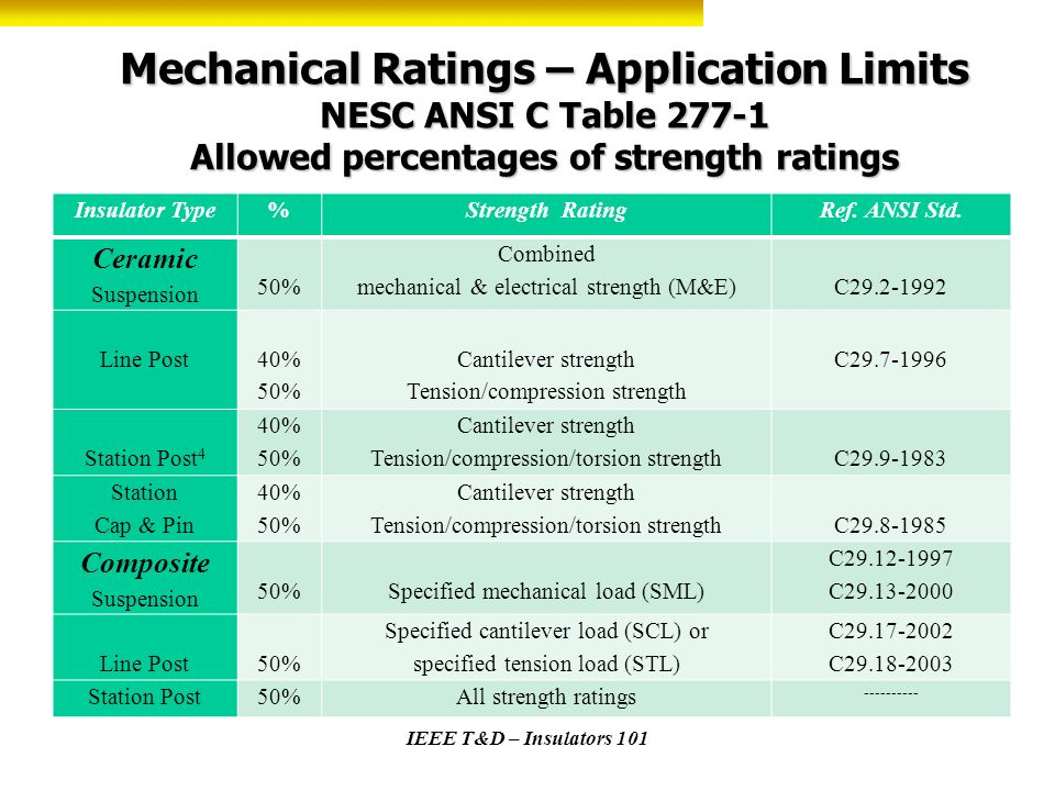 Mechanical Ratings – Application Limits NESC ANSI C Table 277-1 Allowed percentages of strength ratings