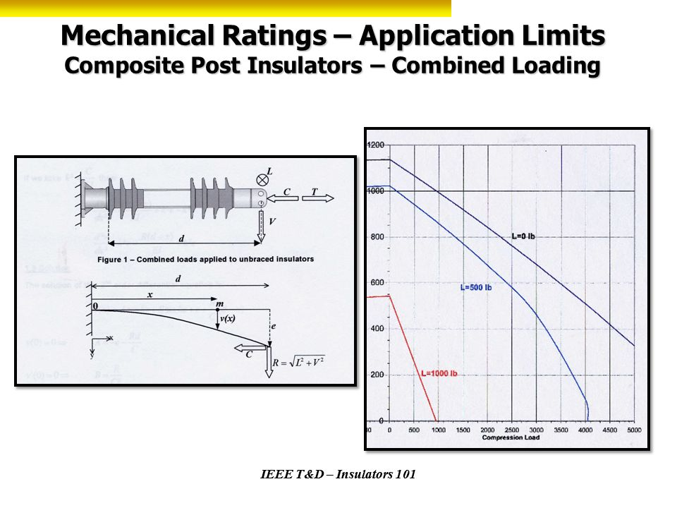 Mechanical Ratings – Application Limits Composite Post Insulators – Combined Loading