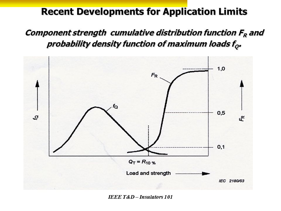 Recent Developments for Application Limits Component strength cumulative distribution function FR and probability density function of maximum loads fQ.