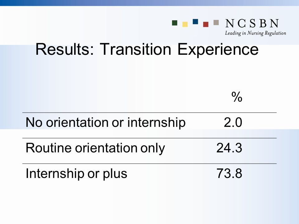 Results: Transition Experience