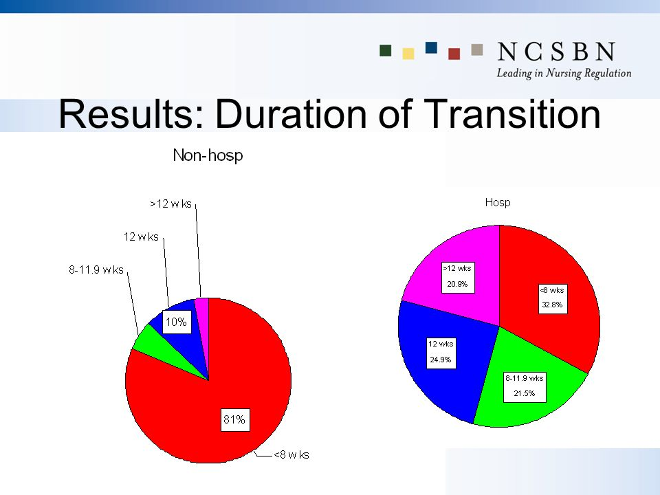 Results: Duration of Transition