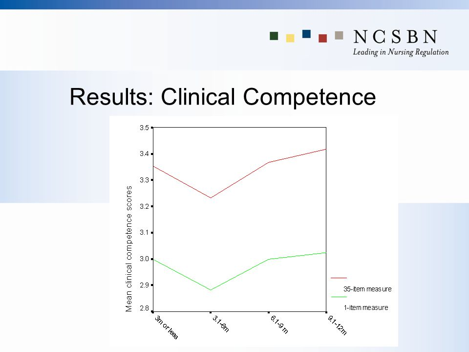 Results: Clinical Competence