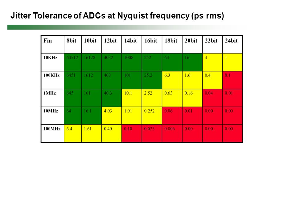 Jitter Tolerance of ADCs at Nyquist frequency (ps rms)