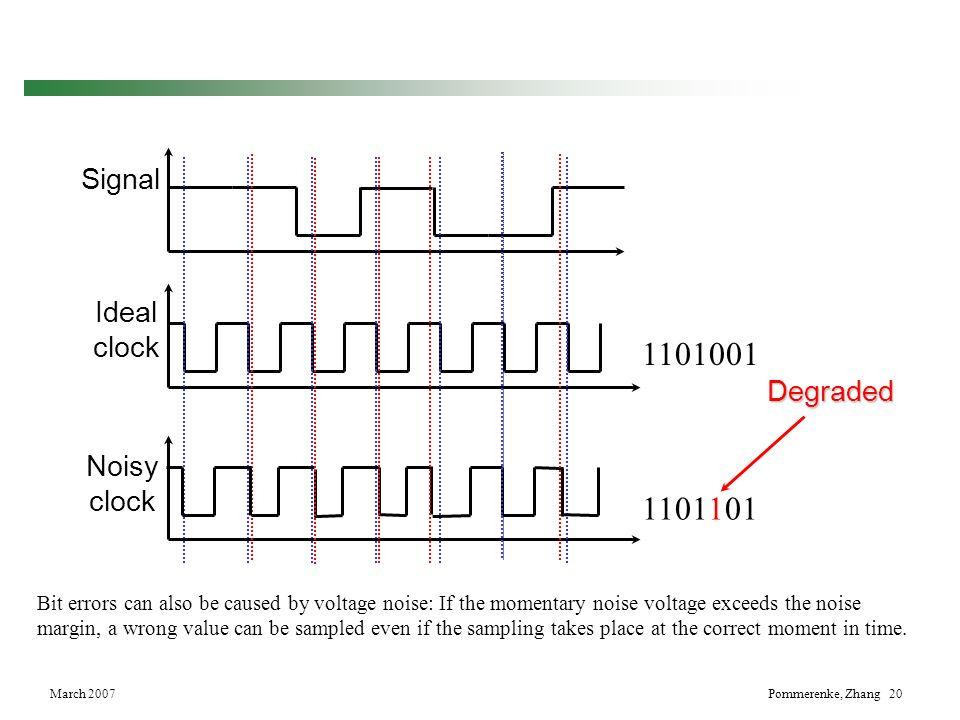 1101001 1101101 Signal Ideal clock Degraded Noisy clock