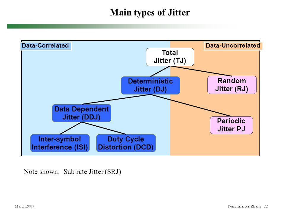 Main types of Jitter Total Jitter (TJ) Deterministic Jitter (DJ)