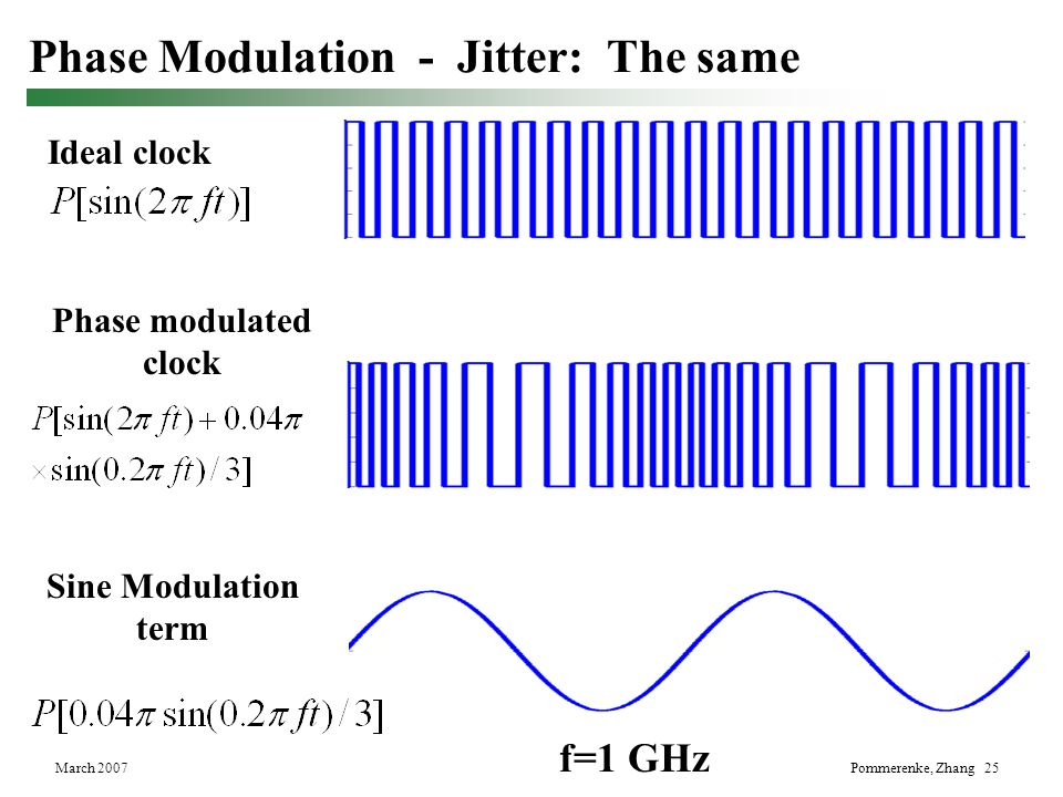Phase Modulation - Jitter: The same