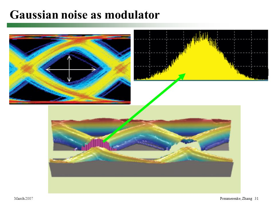 Gaussian noise as modulator