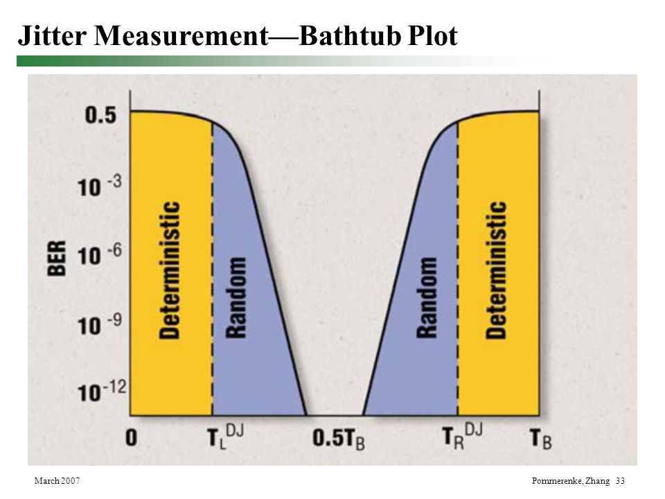 Jitter Measurement—Bathtub Plot
