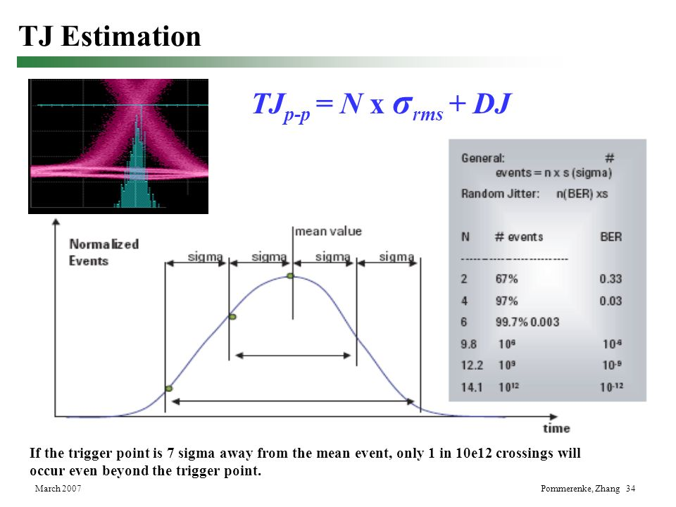 TJ Estimation TJp-p = N x σrms + DJ