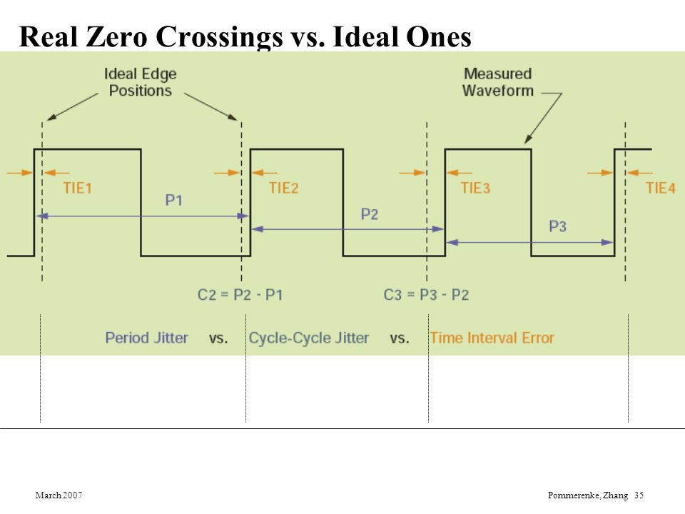 Real Zero Crossings vs. Ideal Ones