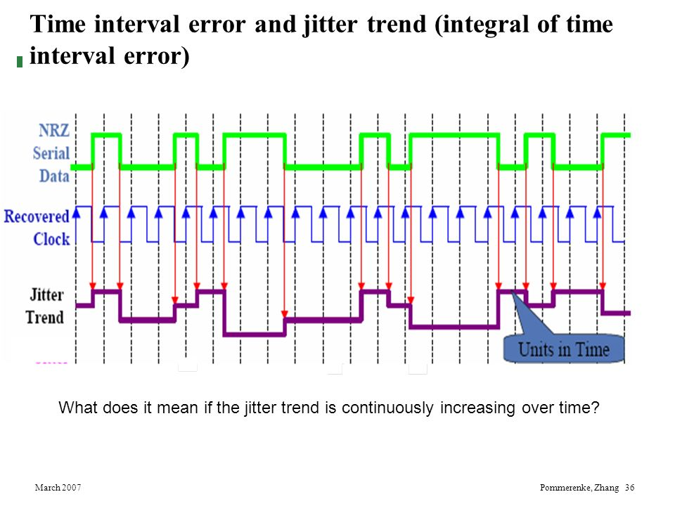 Time interval error and jitter trend (integral of time interval error)