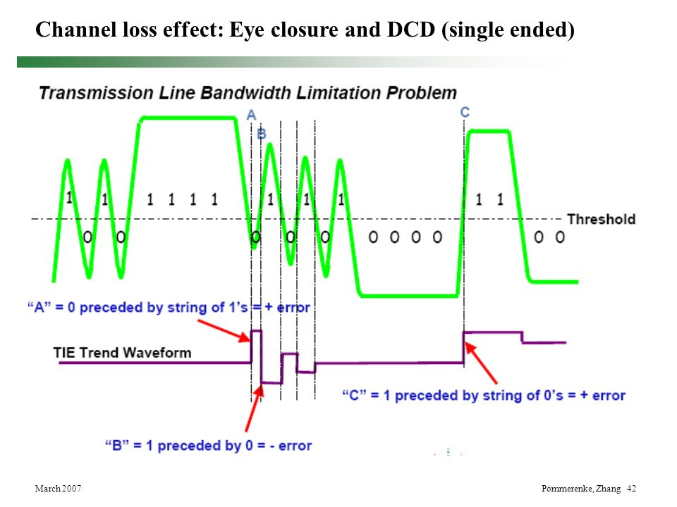 Channel loss effect: Eye closure and DCD (single ended)