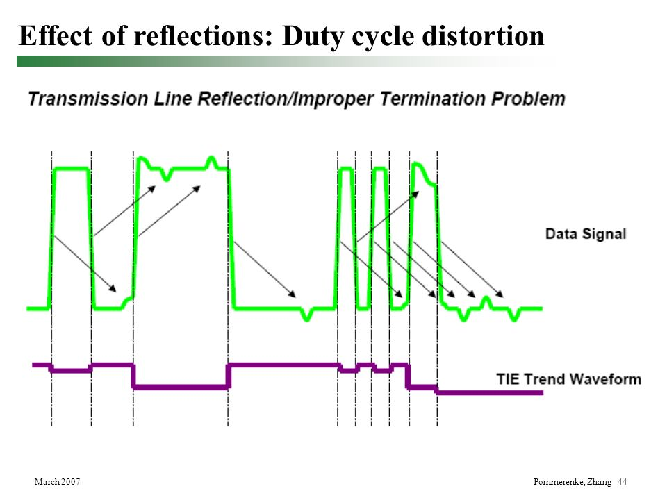 Effect of reflections: Duty cycle distortion
