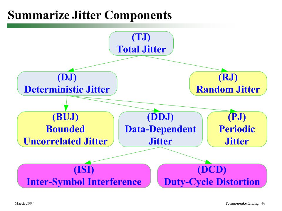 Summarize Jitter Components