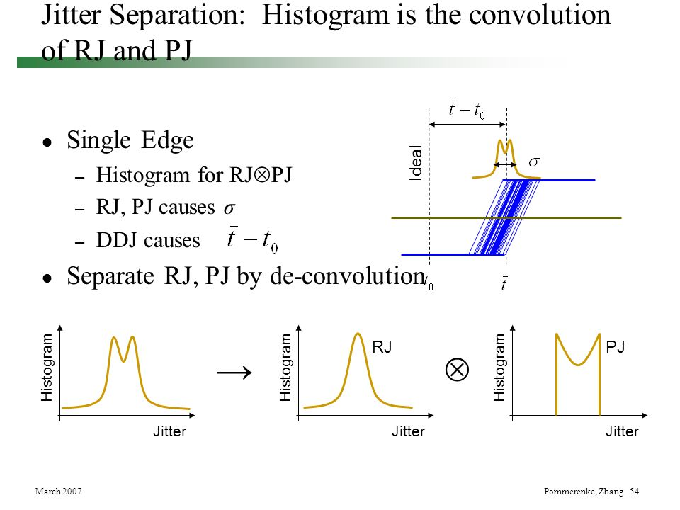 →  Jitter Separation: Histogram is the convolution of RJ and PJ
