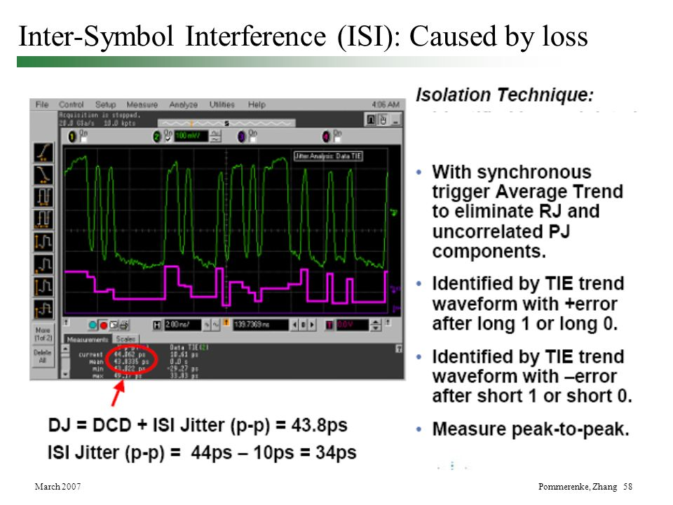 Inter-Symbol Interference (ISI): Caused by loss