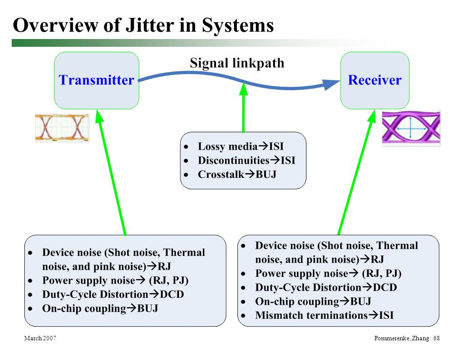 Overview of Jitter in Systems
