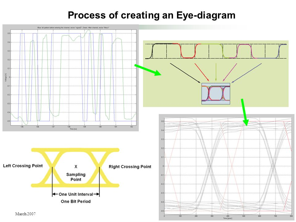 Process of creating an Eye-diagram
