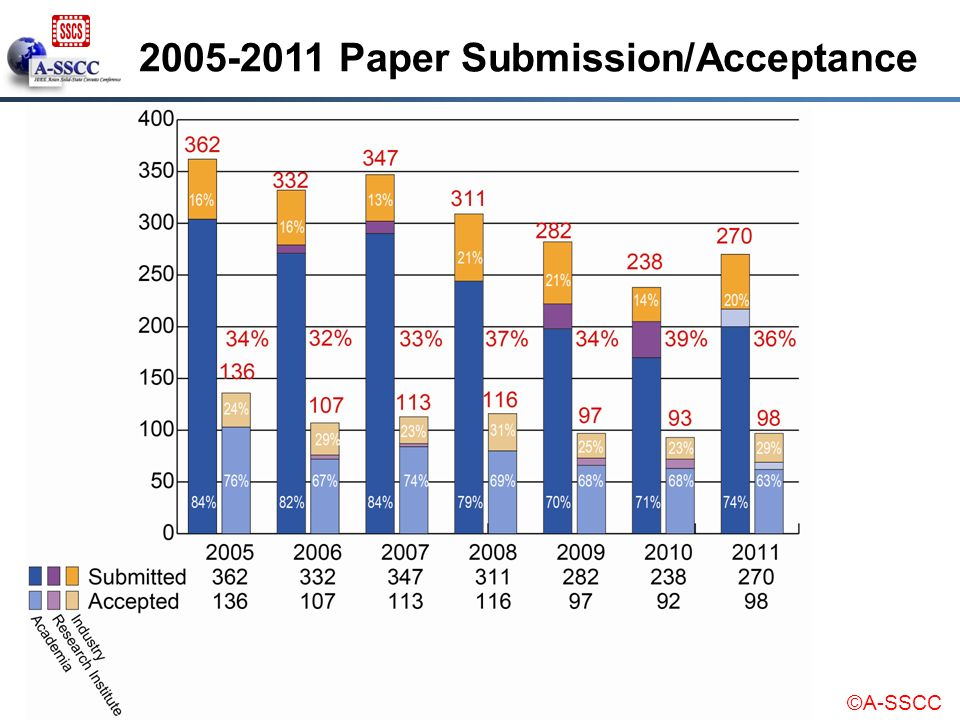 2005-2011 Paper Submission/Acceptance