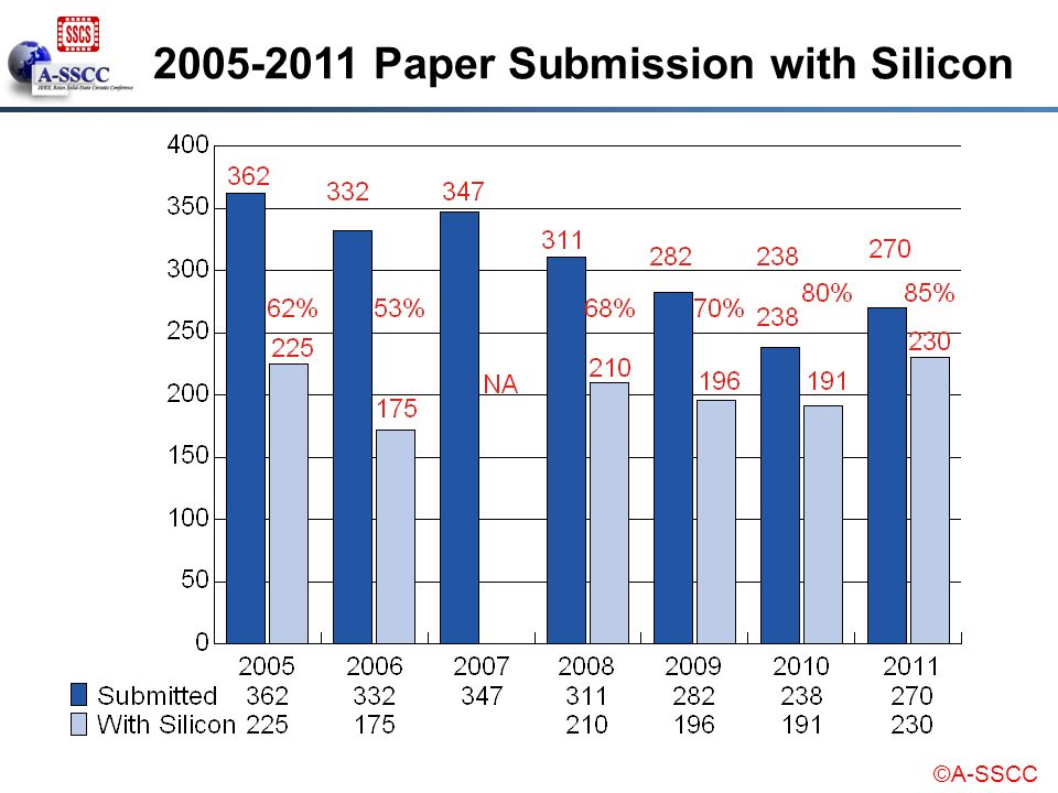 2005-2011 Paper Submission with Silicon