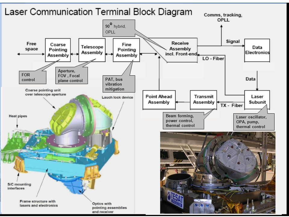 FOR control Aperture, FOV , Focal plane control. 90° hybrid, OPLL. Laser oscillator, OPA, pump, thermal control.