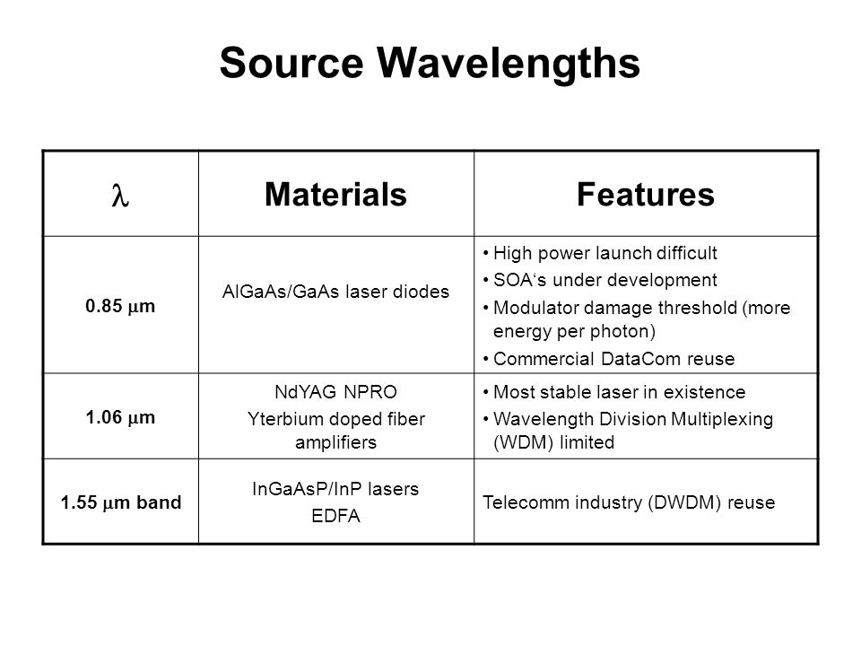 Source Wavelengths l Materials Features 0.85 mm