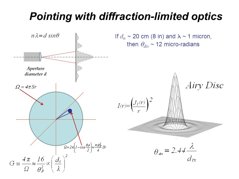 Pointing with diffraction-limited optics
