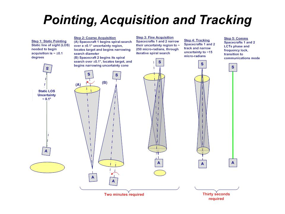 Pointing, Acquisition and Tracking