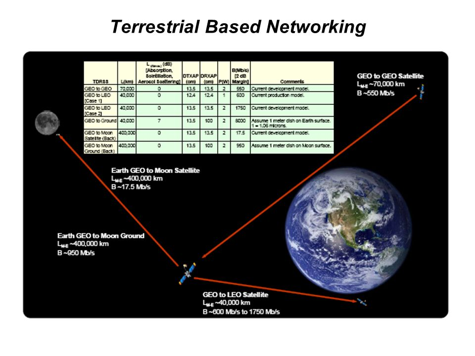 Terrestrial Based Networking